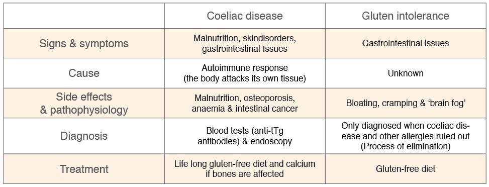 Coeliac Disease vs Gluten Intolerance